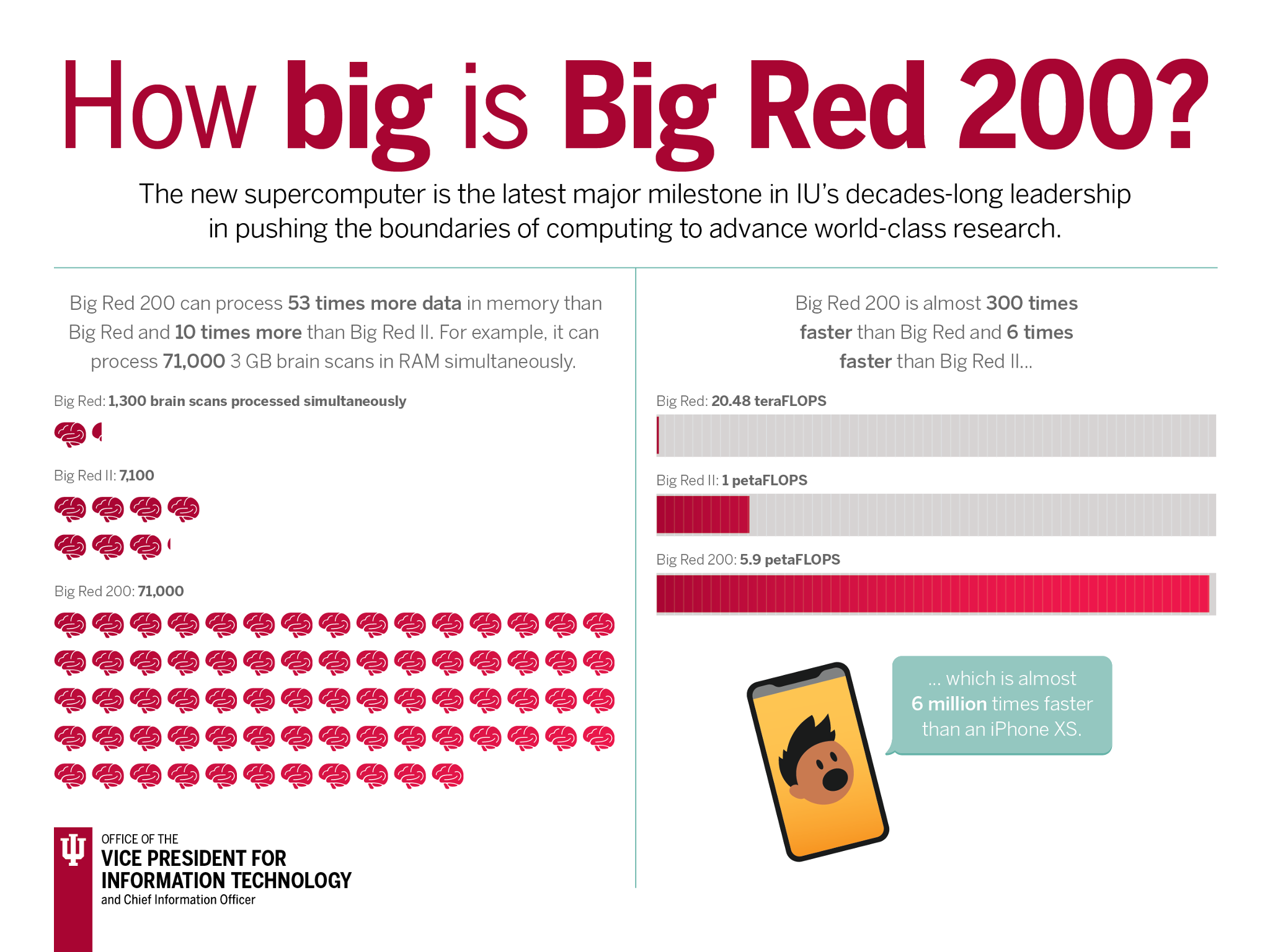 How big is Big Red 200?